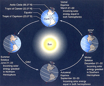 seasons_solstice_equinox_nasa